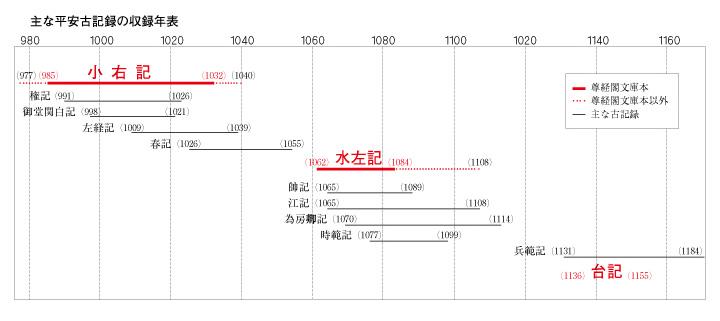 主な平安古記録の収録年表1